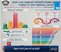 خبير اقتصادي: التضخم في مصرانخفض لأدنى مستوياته