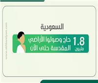 إنفوجراف| السعودية: وصول 1.8 مليون حاج إلى الأراضي المقدسة