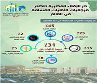 دار الإفتاء المصرية تتصدر مرجعيات الأقليات المسلمة عالميًا