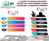 مؤشر الفتوى يقتحم الغرف المغلقة للإرهابيين.. «تليجرام» سلاح التنظيمات أخطر من الصواريخ