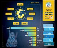الإفتاء: الجماعات الإرهابية تضاعف من عملياتها في النصف الثاني من 2019