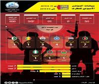 الإفتاء: أفغانستان الأكثر تعرضًا للإرهاب في الأسبوع الأول من سبتمبر بـ7 عمليات