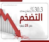 إنفوجراف| 30.3% تراجعًا في معدلات التضخم خلال 25 شهرًا