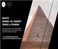 مصر تحقق رابع أعلى معدل نمو عالميًا وتتقدم ٩ مراكز في مؤشرات السفر والسياحة