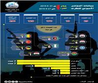 مرصد الإفتاء: «داعش» ينتشر بالمناطق الحدودية بين سوريا والعراق