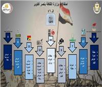 الثقافة تحتفل بذكرى انتصارات أكتوبر في كل محافظات مصر