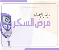 إنفوجراف| مؤشر للإصابة بمرض «السكر»