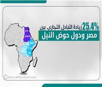 إنفوجراف| 25.4% زيادة التبادل التجاري بين مصر ودول حوض النيل