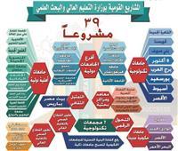 حوار| خالد عبد الغفار: 39 مشروعاً جديداً فيالتعليم العالي عام 2020
