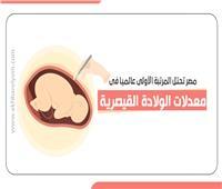 إنفوجراف| مصر تحتل المرتبة الأولى عالميا في معدلات الولادة القيصرية