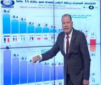 الديهي: معدل نمو الاقتصاد المصري خلال 2020 ضعف العالمي