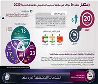 إنفوجراف  الخدمات اللوجستية في مصر