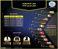 انفوجراف| فرنسا تحتل المركز الثاني في مؤشر الإسلاموفوبيا لشهر فبراير