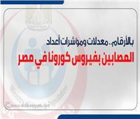 إنفوجراف| بالأرقام.. معدلات ومؤشرات أعداد المصابين بفيروس كورونا في مصر