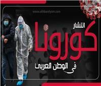 إنفوجراف| أرقام عن انتشار «كورونا» في الوطن العربي