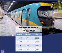 """تراجع للثلث.. """"السكة الحديد"""" تكشف عدد ركاب القطارات والمترو الأحد"""