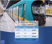 مترو الأنفاق ينقل مليون و214 ألف راكب الخميس