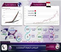إنفوجراف| أرقام جديدة تعلنها الحكومة حول كورونا في مصر والعالم