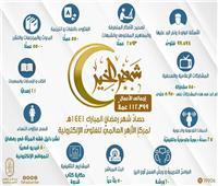 مركز الأزهر العالمي: استقبلنا 98 ألف فتوى خلال شهر رمضان