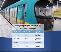 المترو: نقلنا 915 ألف راكب في 1065 رحلة أمس