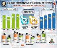 انفوجراف | استمرار الأداء القوي للتجارة الخارجية المصرية وصمود الصادرات رغم أزمة كورونا