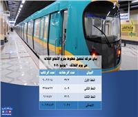 المترو: نقلنا مليون و63 ألف راكب بالخطوط الثلاثة أمس