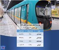 «المترو» ينقل مليون و45 ألف راكب خلال 1134 رحلة