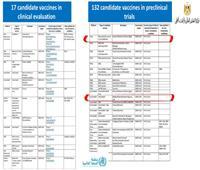 وزير التعليم العالي: نطور 4 لقاحات و3 أدوية لعلاج فيروس كورونا