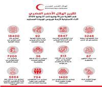 الهلال الأحمر المصري في مواجهة كورونا للأسبوع الثالث عشر