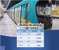 المترو: نقلنا أمس 1.6 مليون راكب خلال 1380 رحلة