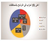 دراسة عن انتخابات «الشيوخ».. الكشوف تفضح الإفلاس السياسي للأحزاب التي هاجمت القوائم