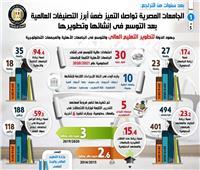 الجامعات المصرية تواصل التميز ضمن أبرز التصنيفات العالمية بعد التوسع في إنشائها وتطويرها