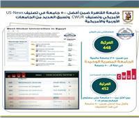«القاهرة» تحافظ على تقدمها في الـ8 تصنيفات الكبرى خلال 2020 لأفضل جامعات العالم