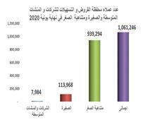 البنك المركزي: 201.7 مليار جنيه زيادة في تمويلات المشروعات الصغيرة والمتوسطة ومتناهية الصغر