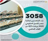التخطيط: 3058 مترشحا لنيل جائزة مصر للتميز الحكومي 2020