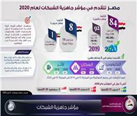 إنفوجراف.. مصر تتقدم في «مؤشر جاهزية الشبكات» لعام 2020
