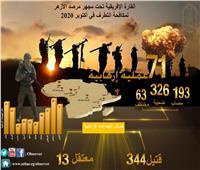 مرصد الأزهر: تراجع العمليات الإرهابية في إفريقيا خلال أكتوبر الماضي