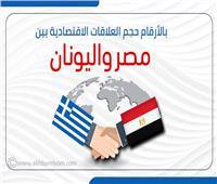 إنفوجراف  «بالأرقام» حجم العلاقات الاقتصادية بين مصر واليونان