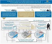 إنفوجراف| إجراءات البورصة المصرية لتسريع إفصاح الشركات عن القوائم المالية