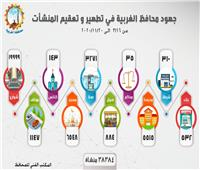 إنفوجراف: جهود محافظة الغربية في تطهير وتعقيم 38 ألف و384 منشأة
