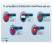 مصر من بين أفضل وأسرع 10 اقتصادات نموًا في العالم بشهادة «بلومبرج»
