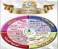 مياه المنيا: مستمرون فى التطوير لتقديم خدمة أفضل للمواطن