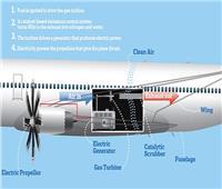 تصميم كهربائي للطائرات يخفض انبعاثات أكاسيد النيتروجين
