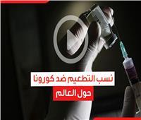 فيديوجراف| نسب التطعيم ضد كورونا حول العالم