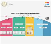 بالأرقام.. إنفوجراف يوضح خطة تنظيم الحضور الطلابي بالمدارس
