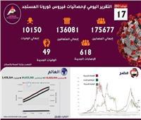 إنفوجراف  الحكومة تعلن إحصائية للوضع الوبائي في مصر والعالم