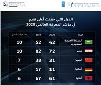 التعليم العالي: تقدم مصر 10 مراكز بمؤشر المعرفة العالمي لعام 2020