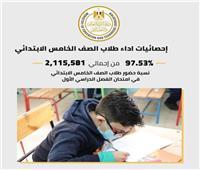 أكثر من 2 مليون طالب بالصف الخامس الابتدائي أدوا الامتحان المجمع