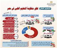 إنفوجراف| تطورمنظومة التعليم الطبى فى مصر