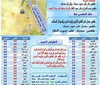 رياح ترابية وطقس سيئ يضرب محافظة المنيا